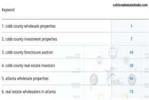 Cobb & North Atlanta Investment Properties - Update Keyword Ranking Report