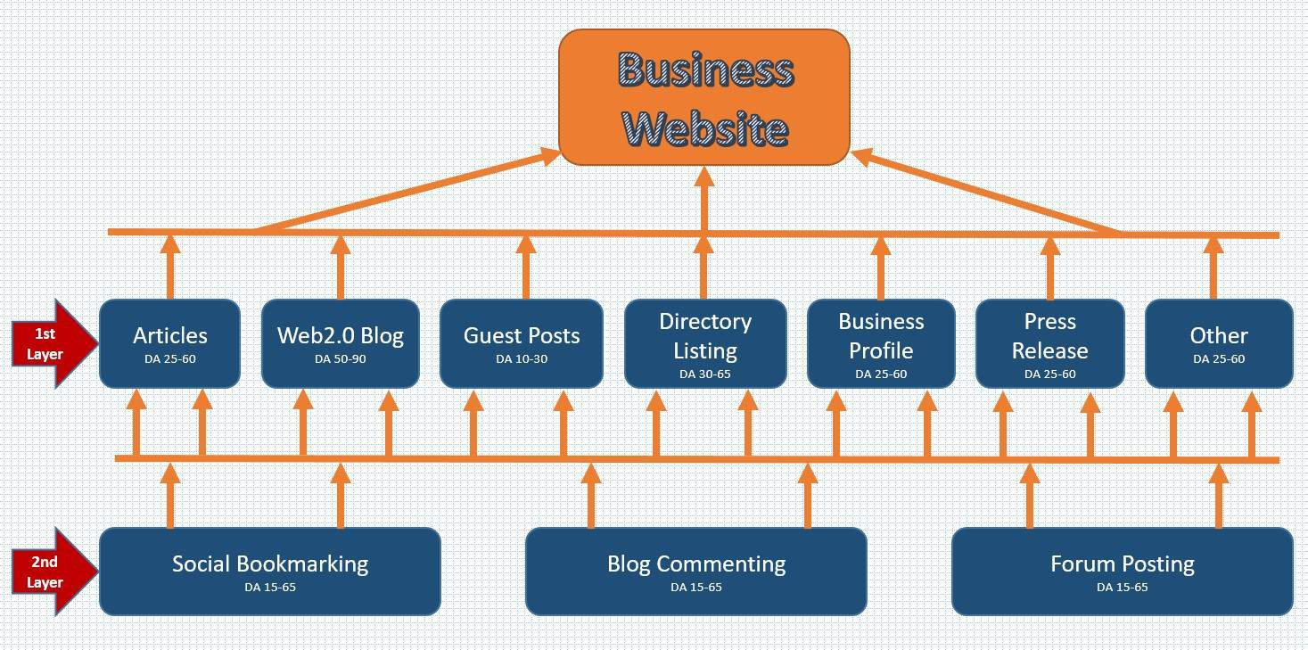 Two Layer Format Link Building by Freelancers HUB