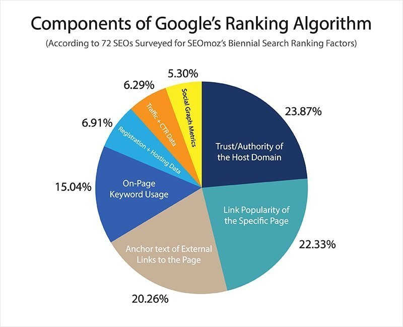 Components of Google Ranking Algorithm - Freelancers - HUB