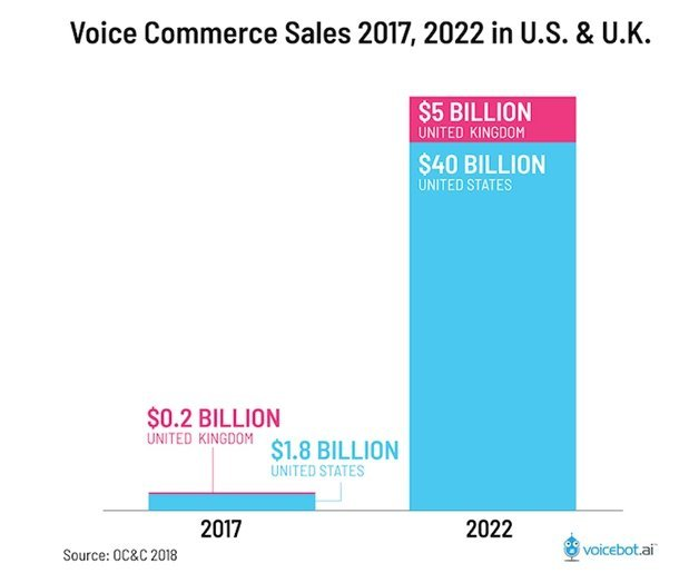 ECommerce  Sales by Voice Search in US and UK - Freelancers HUB