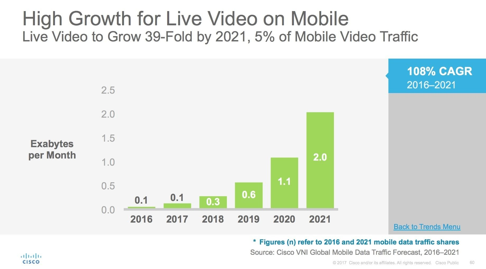 High Growth for Live Video on Mobile - Freelancers HUB